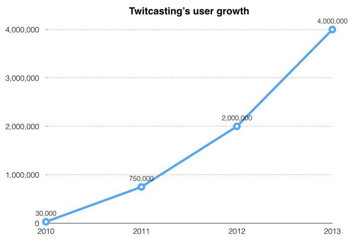twitcasting-growth-chart