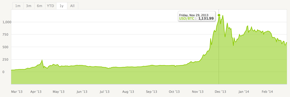 Bitcoin prices February 2014 after Mt. Gox controversy