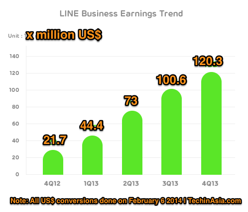 Line Q4 2013 and full year 2013 revenues