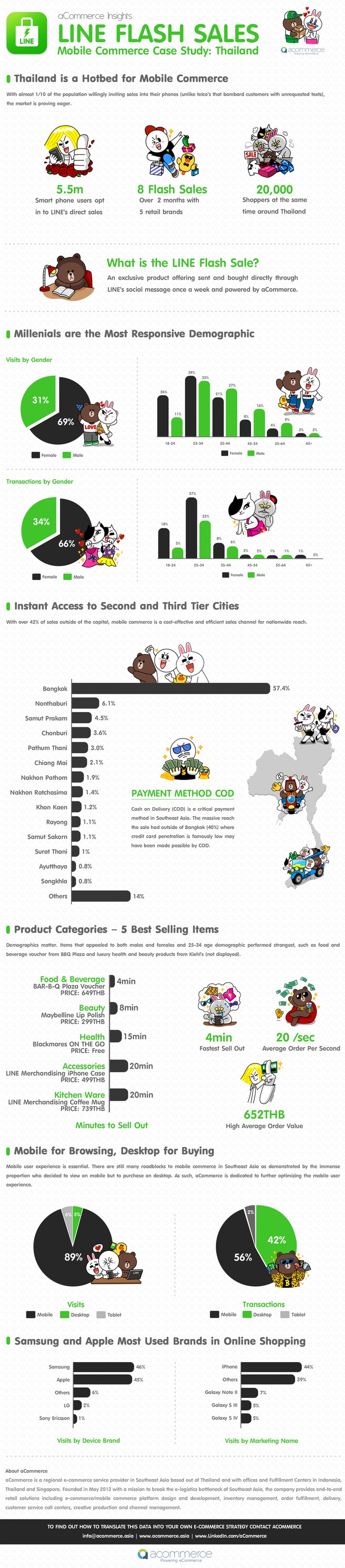 Line pulled in 5.5 million interested shoppers for its flash sales in Thailand - INFOGRAPHIC