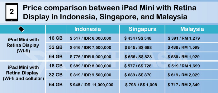 Price-Table-iPad-Mini-Ret-Display-for-Global-1