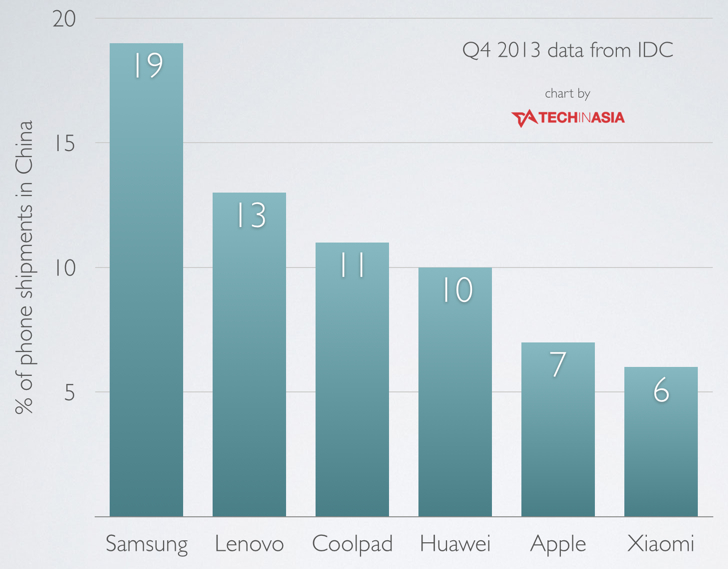 Samsung continues to take the lead for smartphone shipments in China