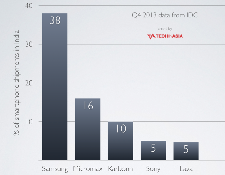 Samsung leads smartphone shipments in India in 2013