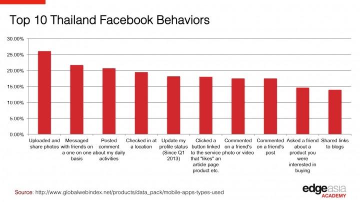 Thailand Facebook Behavior