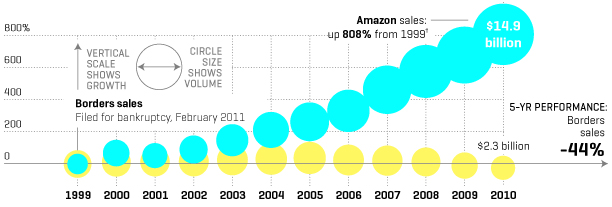 Along the battle between Barnes and Nobles and Amazon, Borders died. It failed to consider online at all, to its own demise. Source: cnn.com