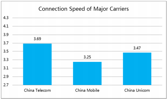 china carrier speeds