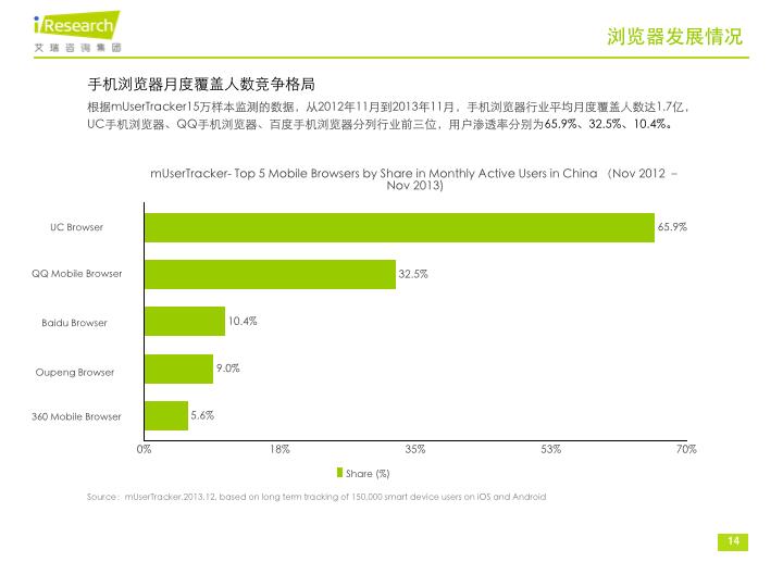 iResearch-2013年中国手机浏览器行业分析报告0213v2.014