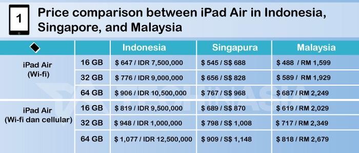 Price List For Indonesias IPad Air And New IPad Mini
