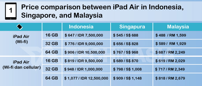 ipad-air-price-comparison-indonesia-singapore-malaysia