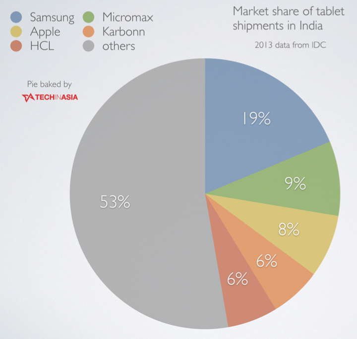 top 5 tablet brands in India (in terms of shipments)