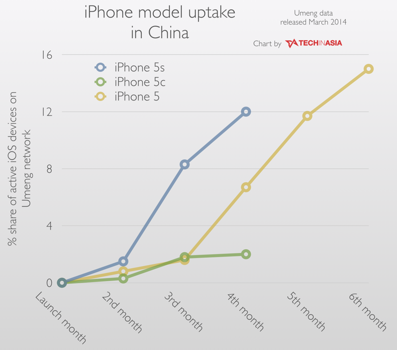 Compared to the iPhone 5s, this chart shows the iPhone 5c has bombed in China