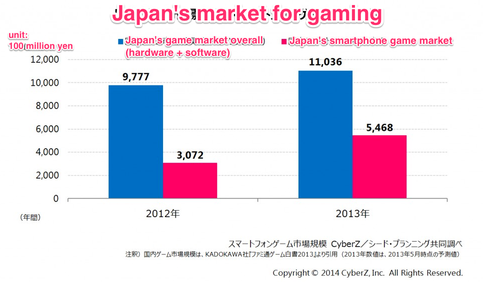 Japan's smartphone gaming market value 2013