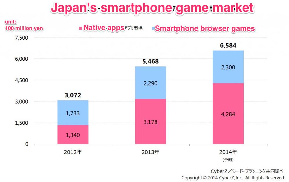 Japan's smartphone gaming market value 2013
