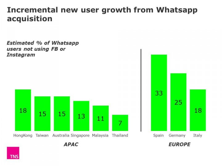 Whatsapp analysis chart 1