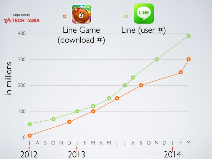 line-game-milestones-300-million
