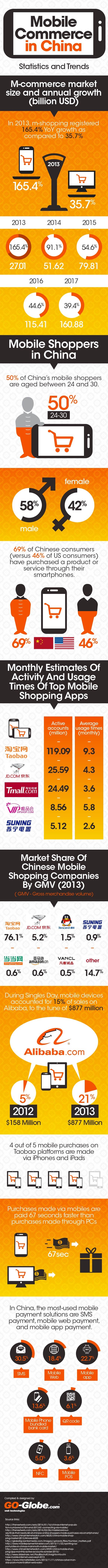 China's m-commerce spending to surpass $50 billion in 2014 (INFOGRAPHIC)