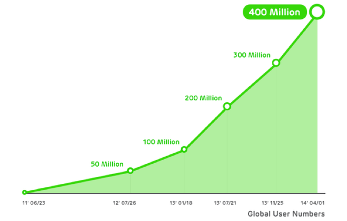 Line now has 400 million registered users