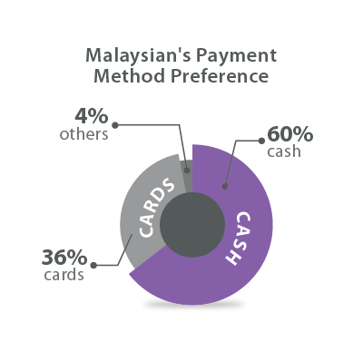 Malaysians-payment-method-preference
