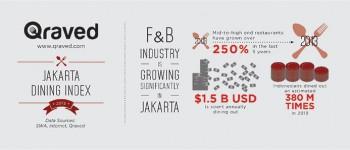 Qraved-Jakarta-Dining-Index-2013-thumb