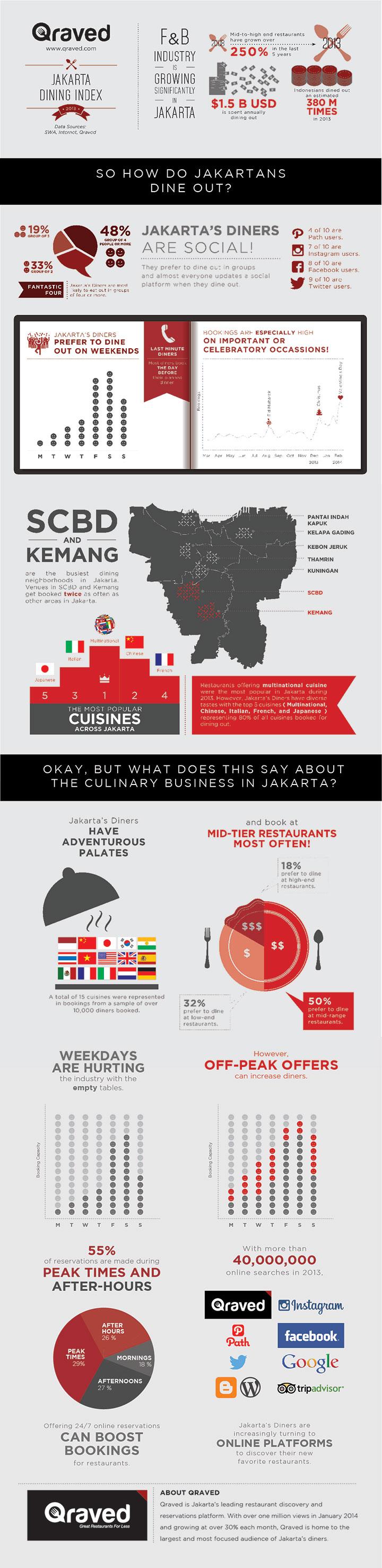 Qraved-Jakarta-Dining-Index-2013