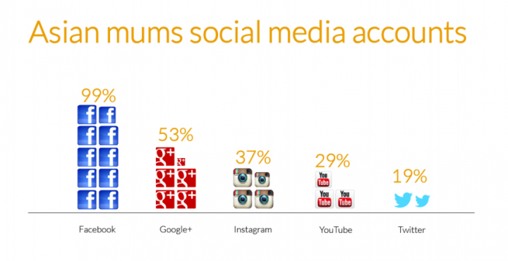 2014 Asian Digital Mum Survey