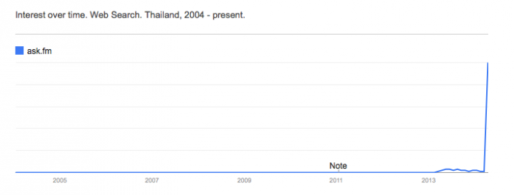googletrendsaskfm