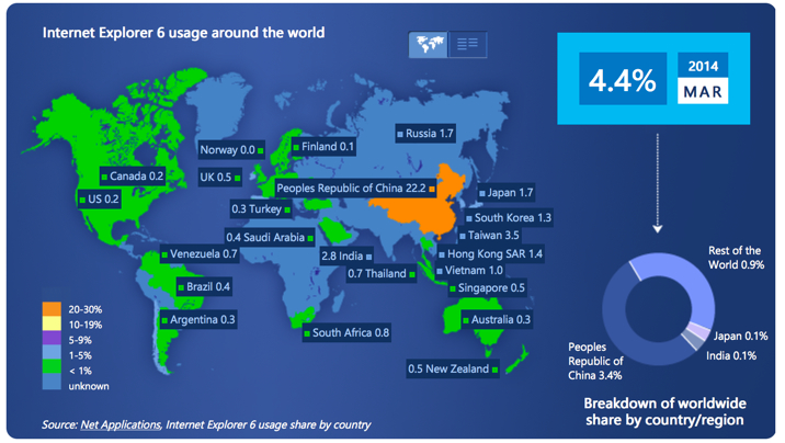 Support for Windows XP is over, but China still has 77% of world's IE6 users