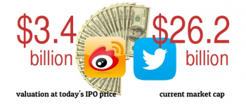 Weibo vs Twitter valuation