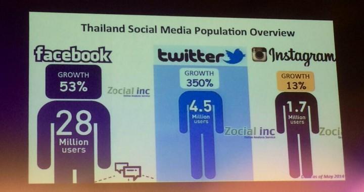 Thai social media