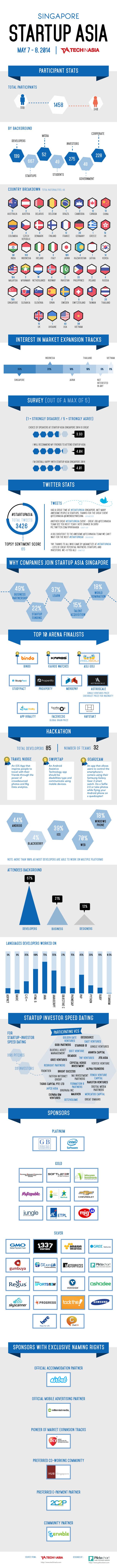 Startup Asia Singapore 2014 Infographic