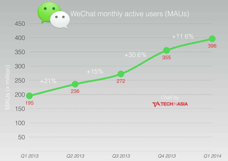 WeChat growth chart to 396 million monthly active users
