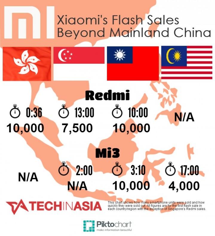 xiaomi flash sales beyond china