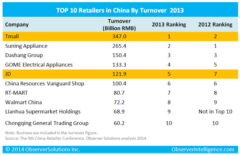 Alibaba's Tmall heads new list of China's top 100 retailers