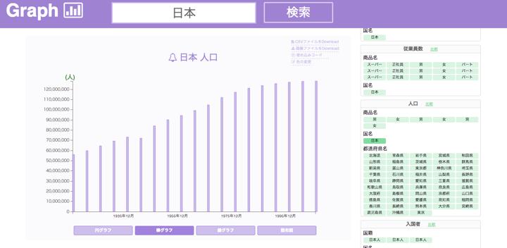 Graph Japan Population
