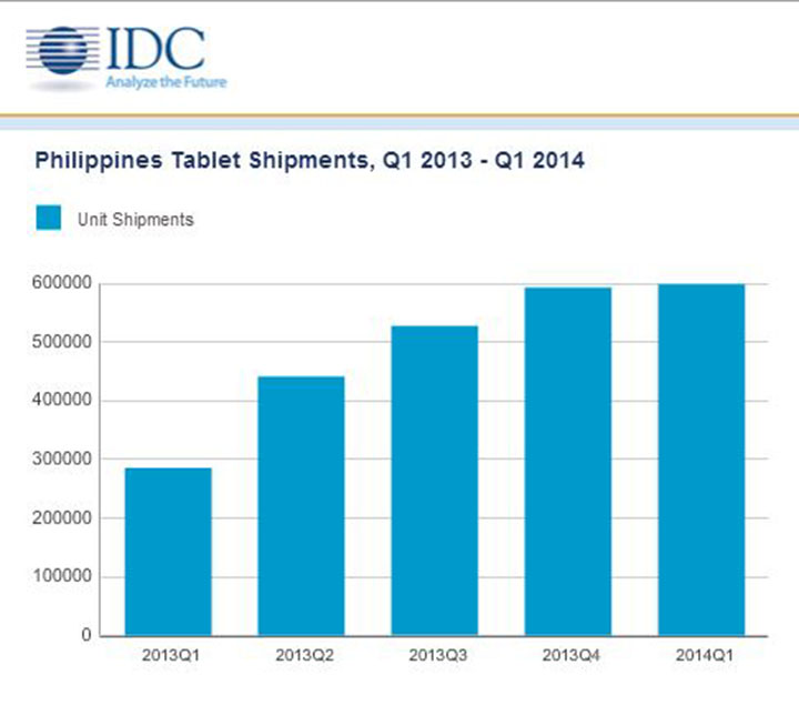 IDC tablet PH
