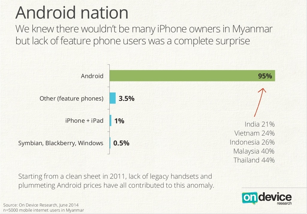 Myanmar leaps into Android smartphones, Viber and Huawei get an early lead