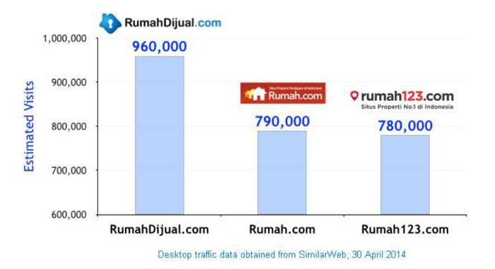 rumahdijual-traffic-compari
