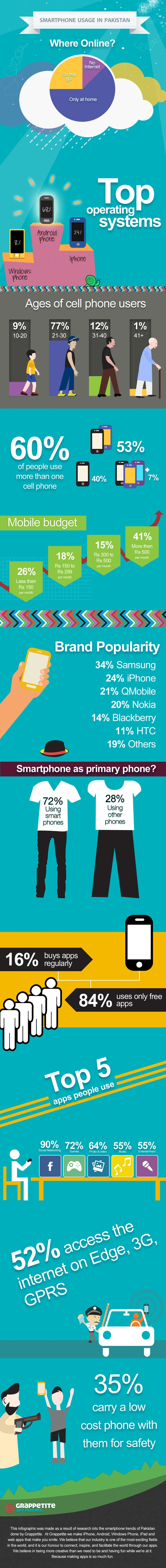 Smartphone usage in Pakistan in 2014 - INFOGRAPHIC