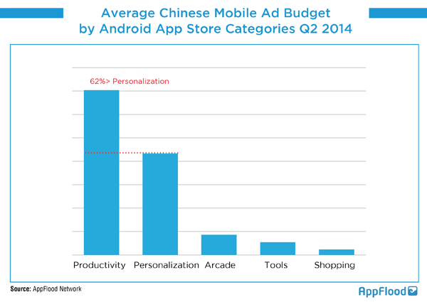 Average CN Mobile Ad Budget by Categories Q2 2014