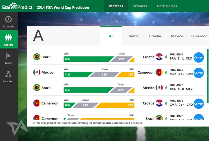 Baidu claims its data is more accurate than Bing, Paul the Octopus, at World Cup predictions