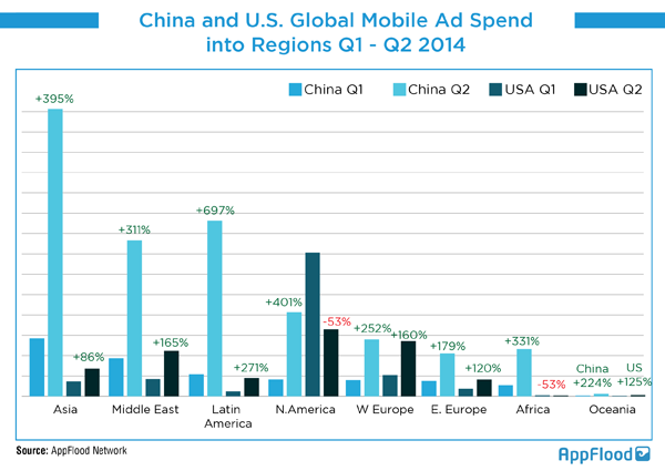 China and US Global Mobile Ad Spend into Regions Q1-Q22014