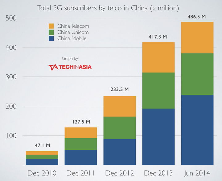 China 3G and 4G subscribers 2014