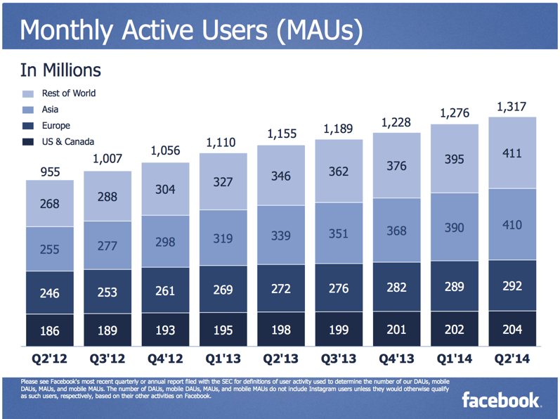 Facebook now has 410 million active users in Asia (Q2 2014)