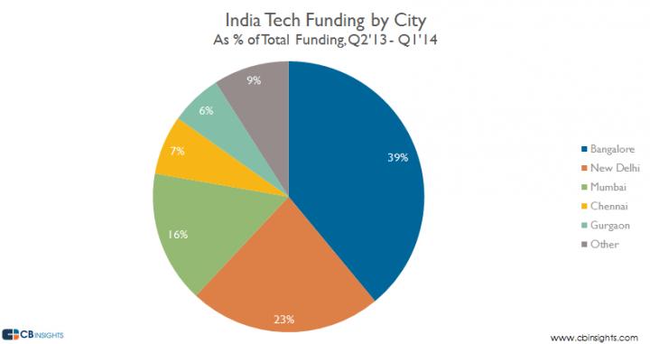 Inda-Tech-by-City