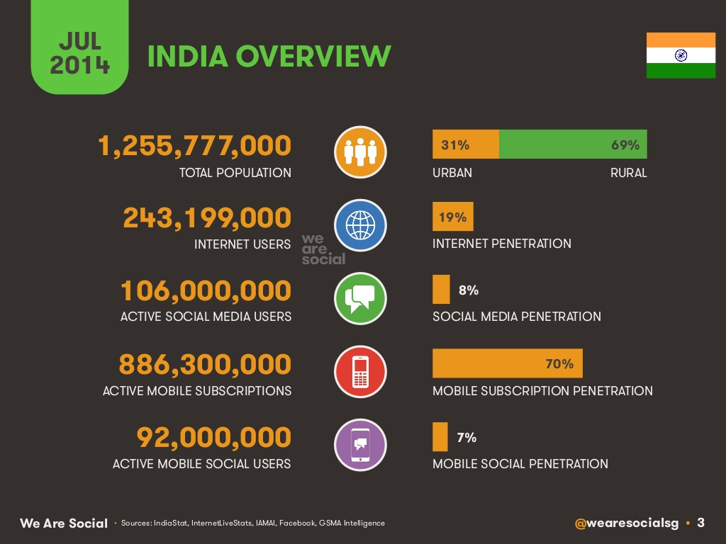 India web, mobile, and social media in 2014