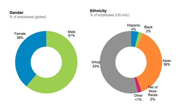 LinkedIn-Diversity-OVERALL