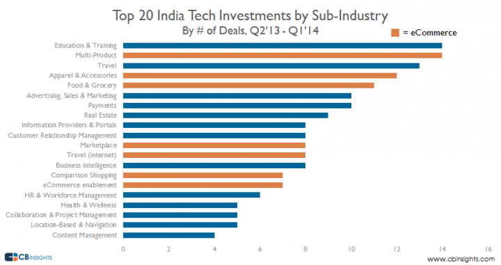 TOp-20-india-tech-sub-ind