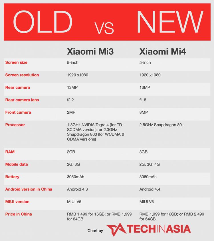 Xiaomi Mi4 specs vs Mi3