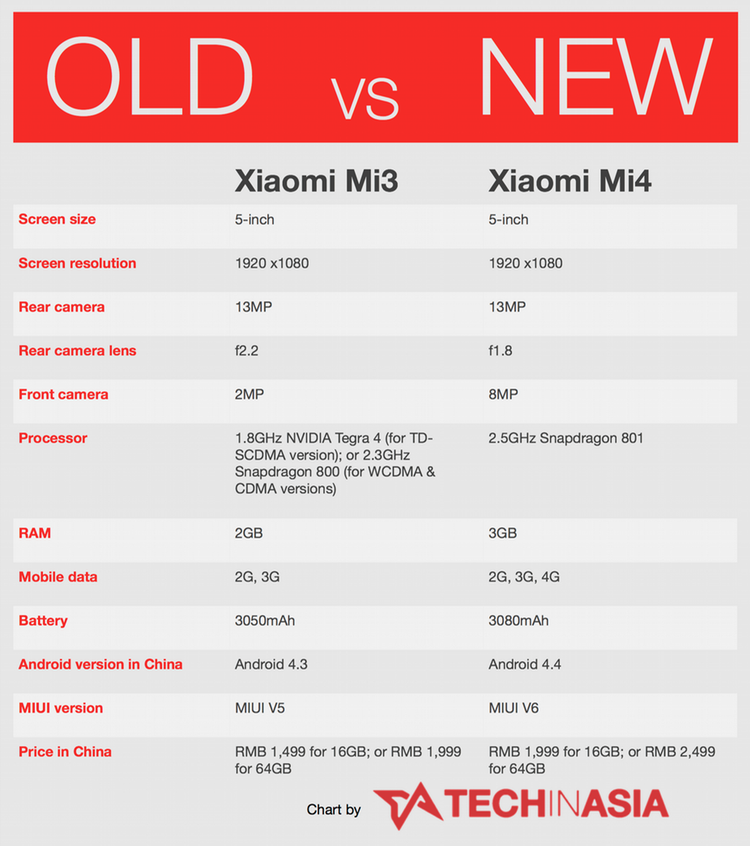 Xiaomi Mi4 specificationsXiaomi Mi4 Specification