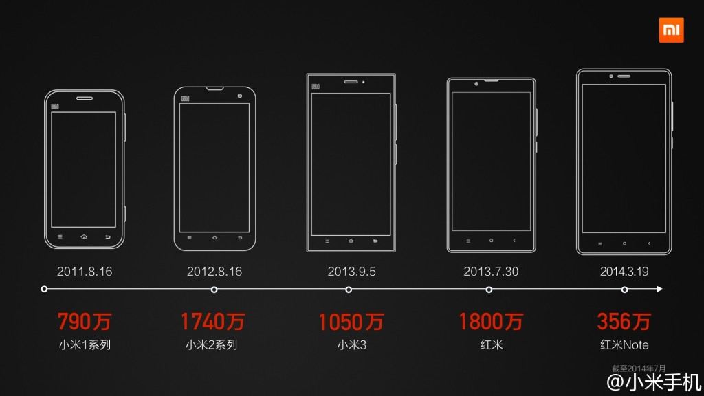 Xiaomi sold 57.36 million phones in its first three years of operation